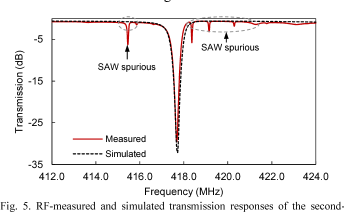 Figure 4 from Acoustic-wave-lumped-element resonator (AWLR
