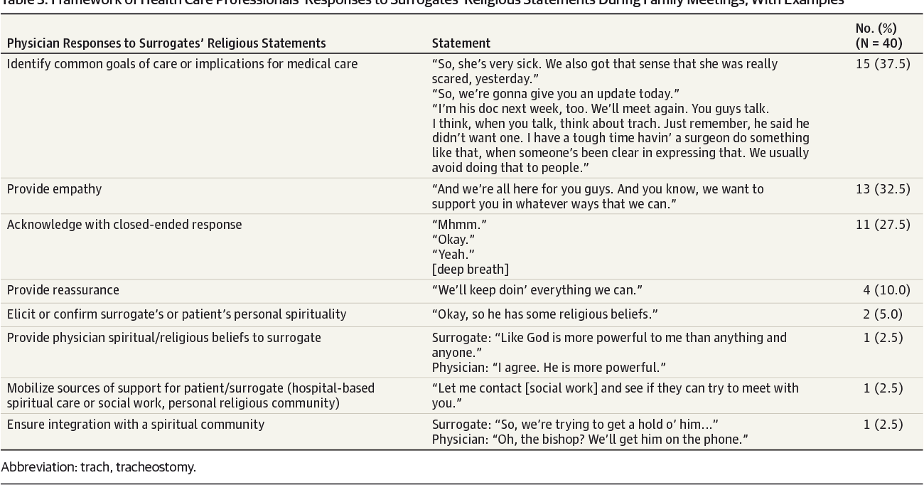 Table 3 from Health Care Professionals' Responses to