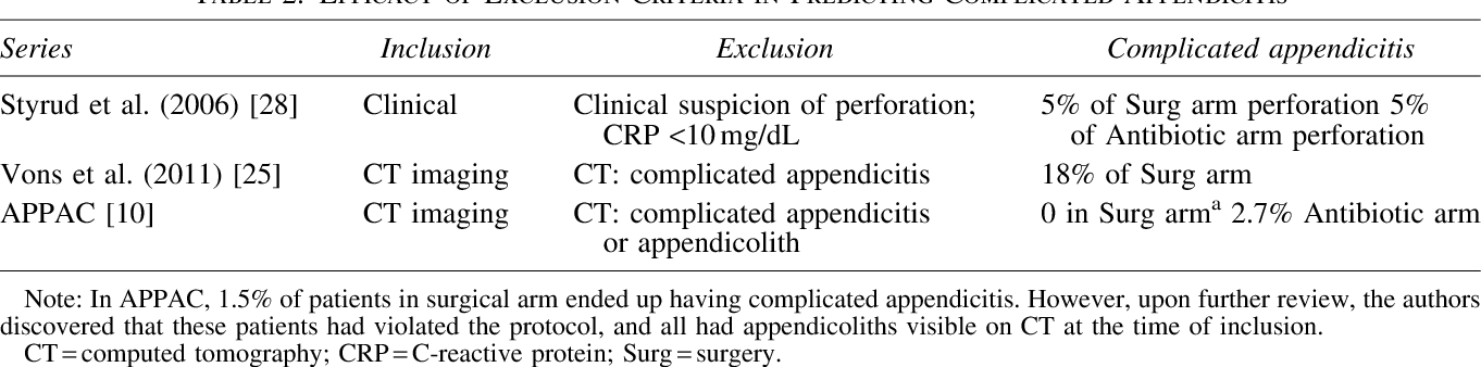 Antibiotics vs  Appendectomy for Acute Uncomplicated