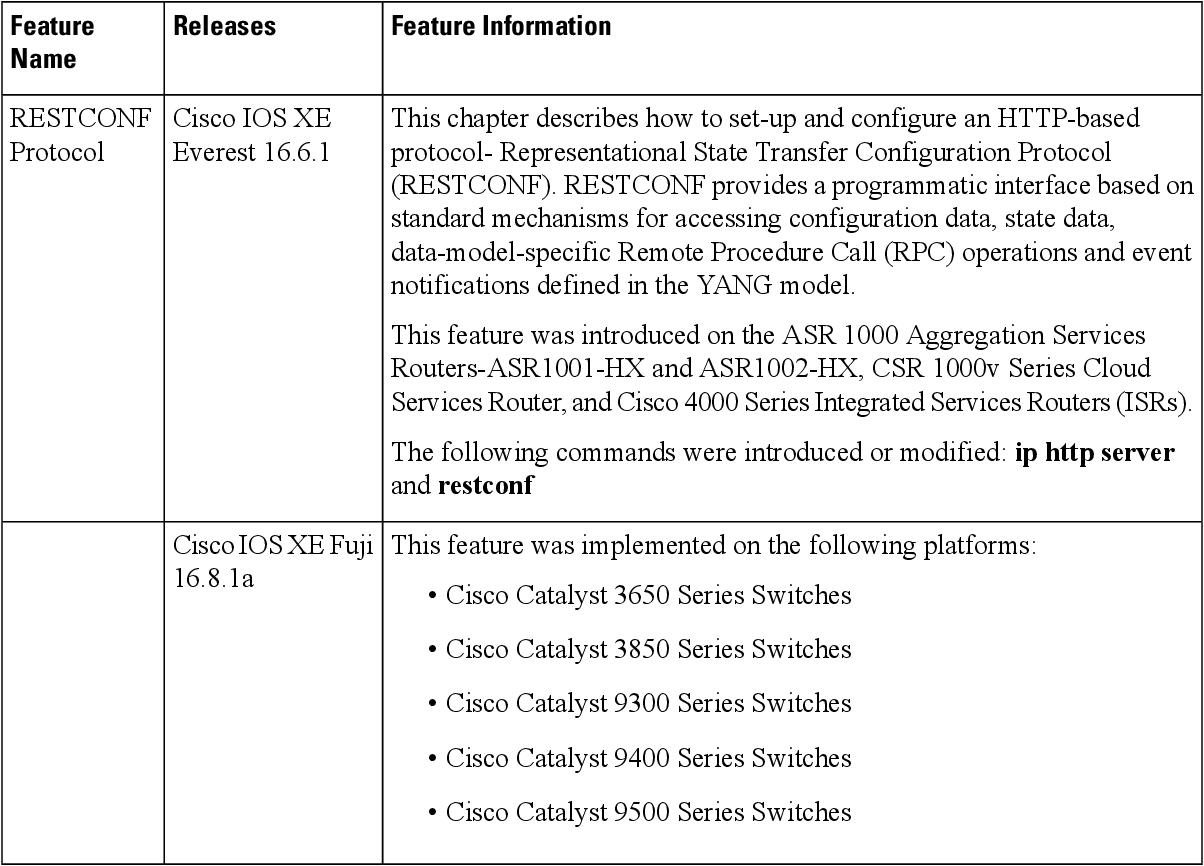 PDF] RESTCONF Protocol - Semantic Scholar