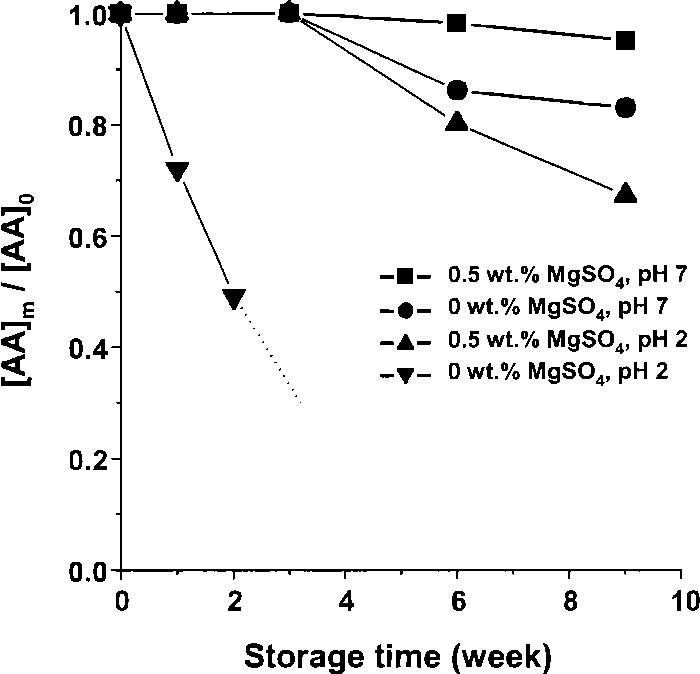 Figure 4 From The Stabilization Of L Ascorbic Acid In Aqueous Solution And Water In Oil In Water Double Emulsion By Controlling Ph And Electrolyte Concentration Semantic Scholar