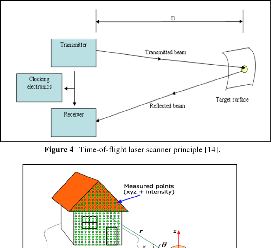 Figure 4 from 3D Model Based on Terrestrial Laser Scanning