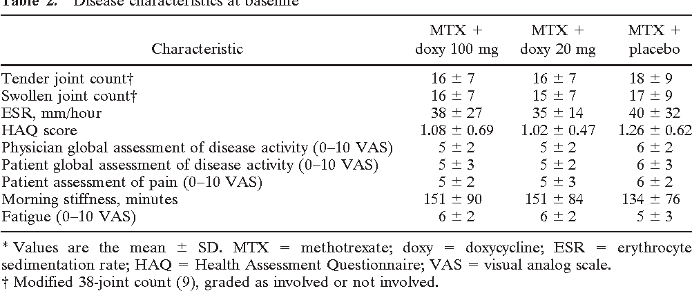 Table 2 from Treatment of early seropositive rheumatoid ...