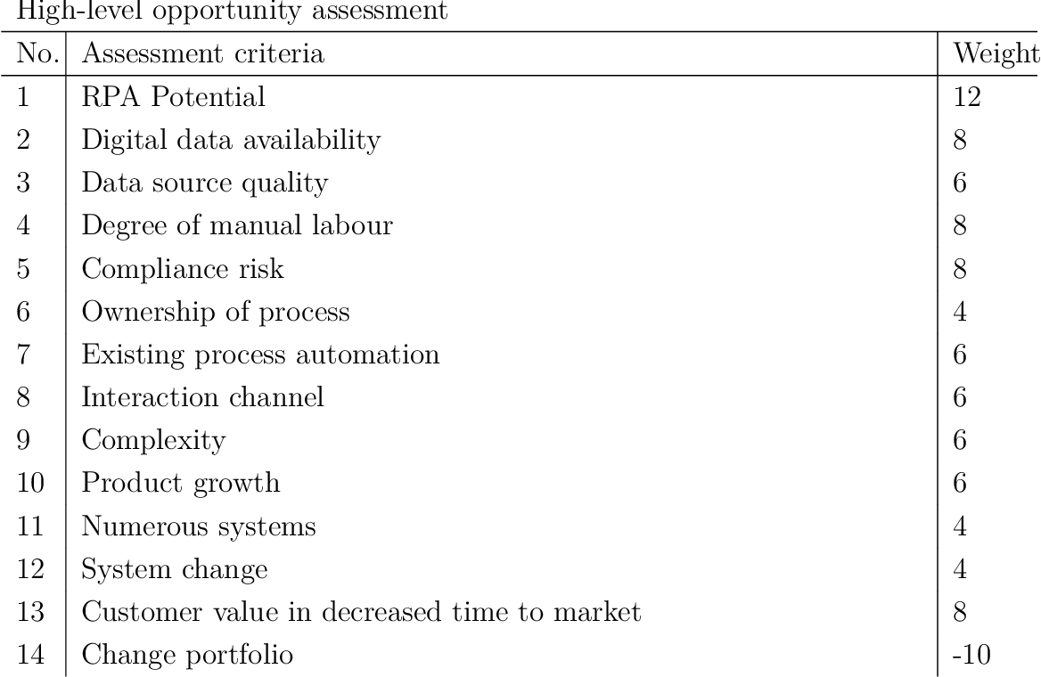 Assessing Robotic Process Automation Potential | Semantic Scholar