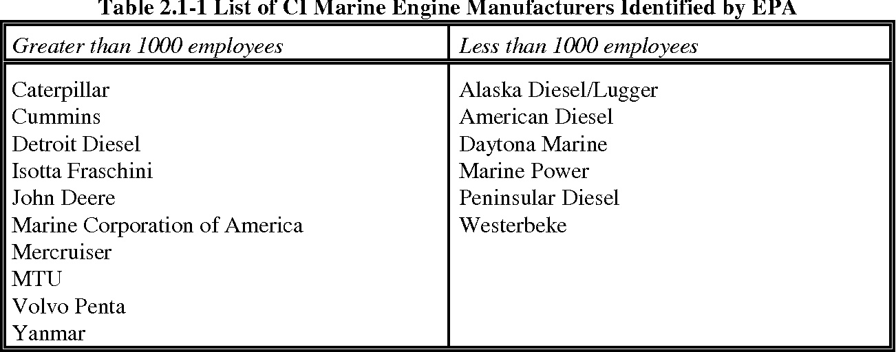 Table 2 1 from Chapter 2: Industry Characterization 2 1