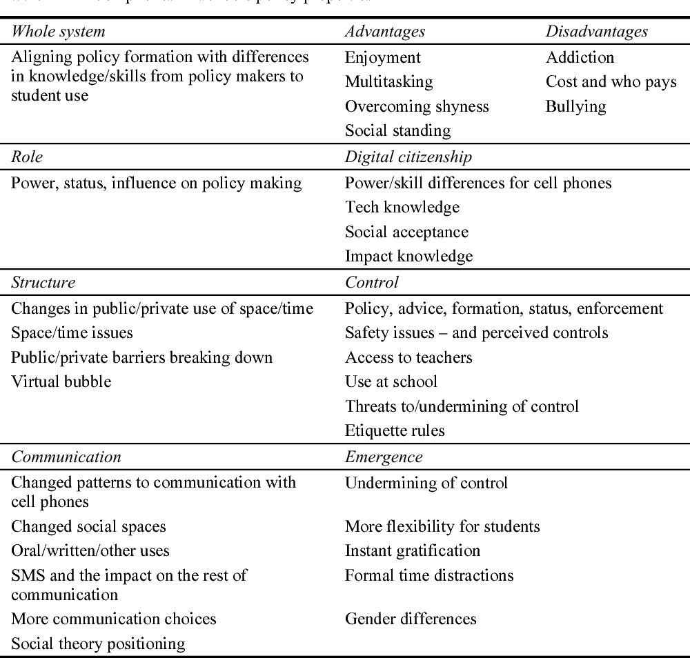 Table 1 from Towards a deeper understanding of cell phones