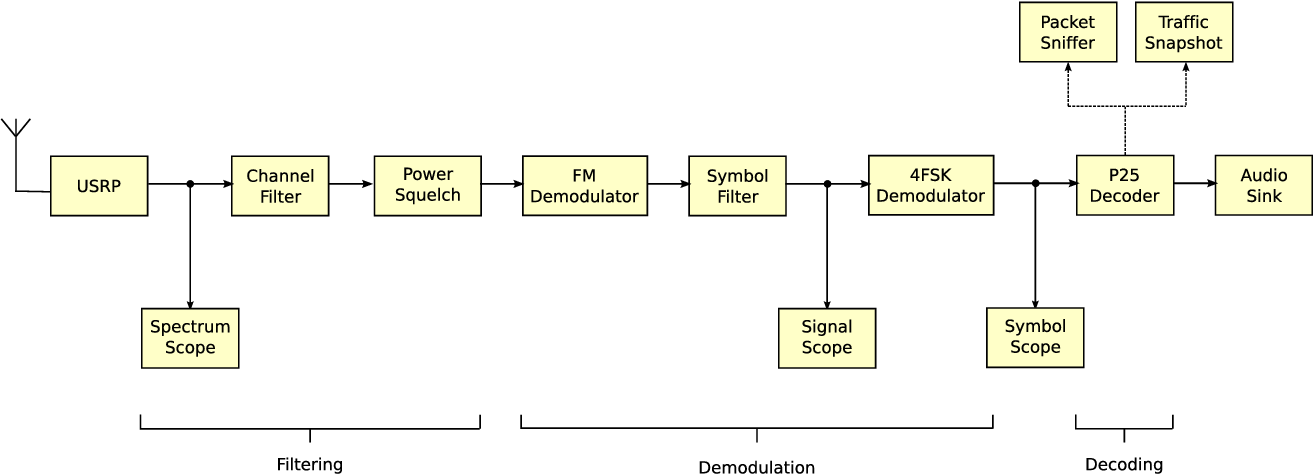 Figure 1 from A software-defined radio receiver for APCO