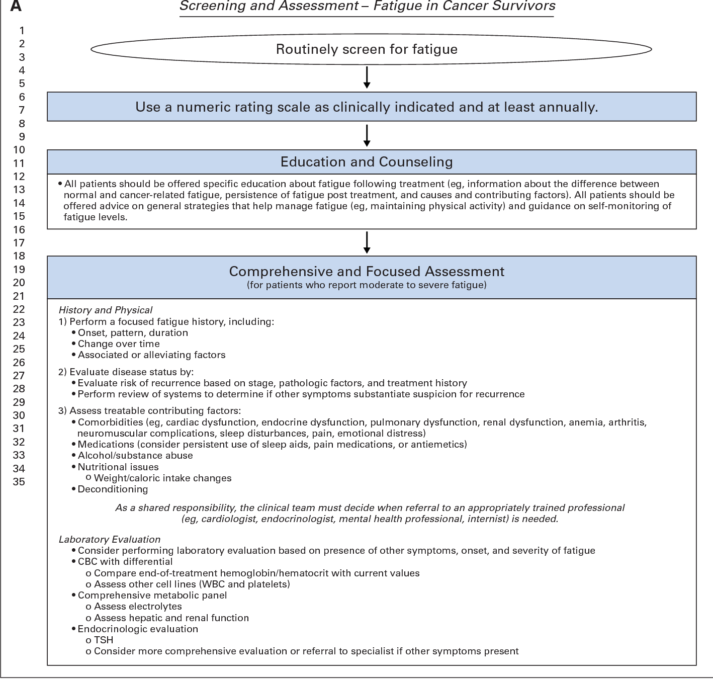 Figure 1 From Screening Assessment And Management Of Fatigue In