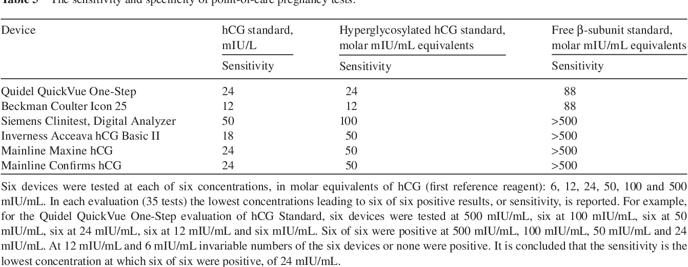 The hCG assay or pregnancy test  - Semantic Scholar