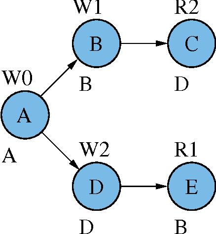 figure 4-3
