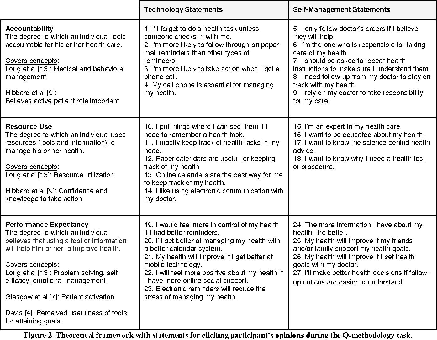 Figure 2 from Understanding Design Tradeoffs for Health