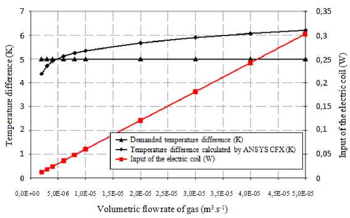 Figure 4 from DESIGNING LOW GAS FLOW METERS BASED ON THE