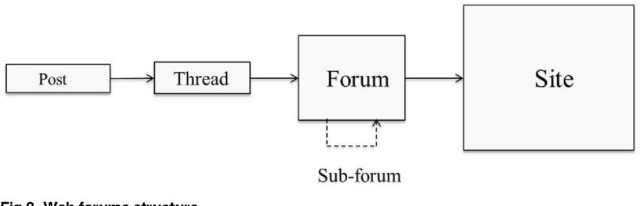 PDF] Vigi4Med Scraper: A Framework for Web Forum Structured