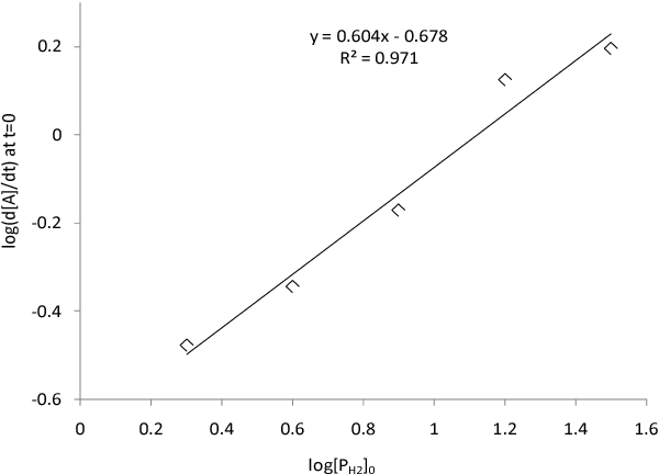 FIG. 6 ORDER WITH RESPECT TO HYDROGEN PRESSURE. PLOT OF LOGARITHM OF INITIAL RATE 𝐥𝐨𝐠 �− 𝒅[𝑨] 𝒅𝒕 � 𝟎 VS LOGARITHM