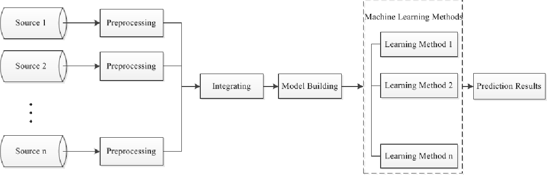 A Generic Service Framework for Stock Market Prediction