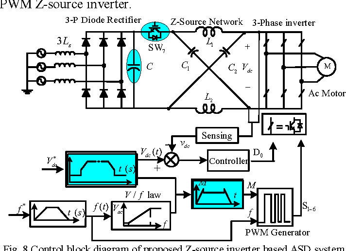 figure 8 from a new adjustable speed drives (asd) system  block diagram of z source inverter #14