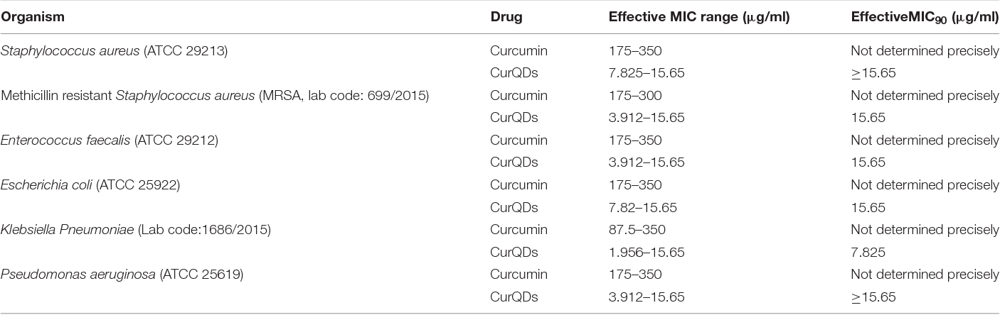 Table 2 from Curcumin Quantum Dots Mediated Degradation of