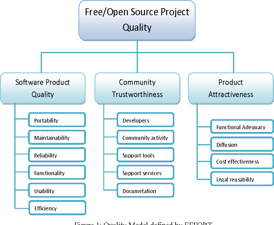 Figure 1 from Evaluating the Quality of Free/Open Source ERP