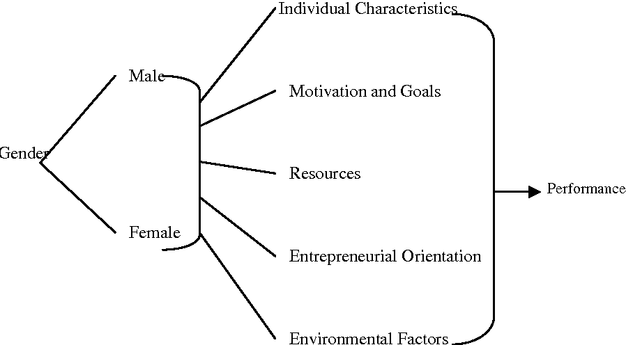 Figure 1 from Gender Differentials in Factors Affecting