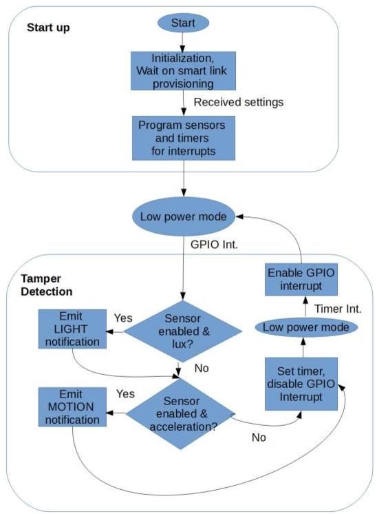 Figure 6 from Tamper Automated Alert Gadget - Semantic Scholar