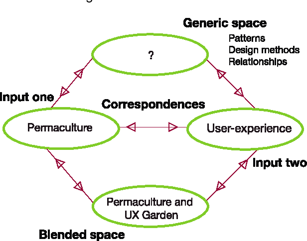Pdf Permaculture As A Foundation For Sustainable Interaction Design And Ux Semantic Scholar