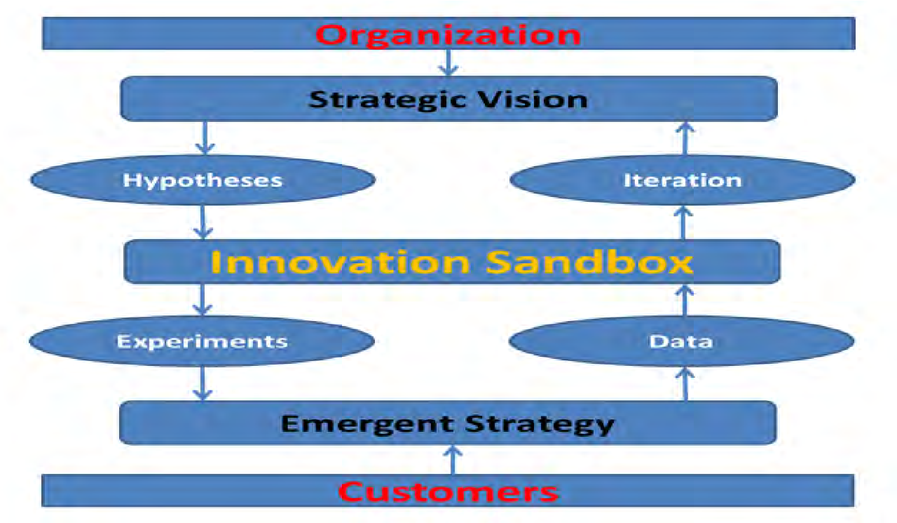 UNIVERSITY OF KWAZULU-NATAL Lean Start-up Methodology, a case ...