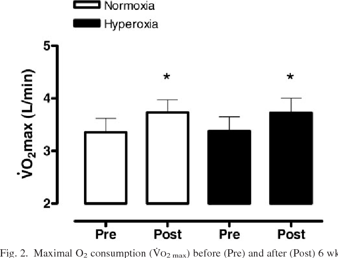 Figure 2 from The effects of training in hyperoxia vs