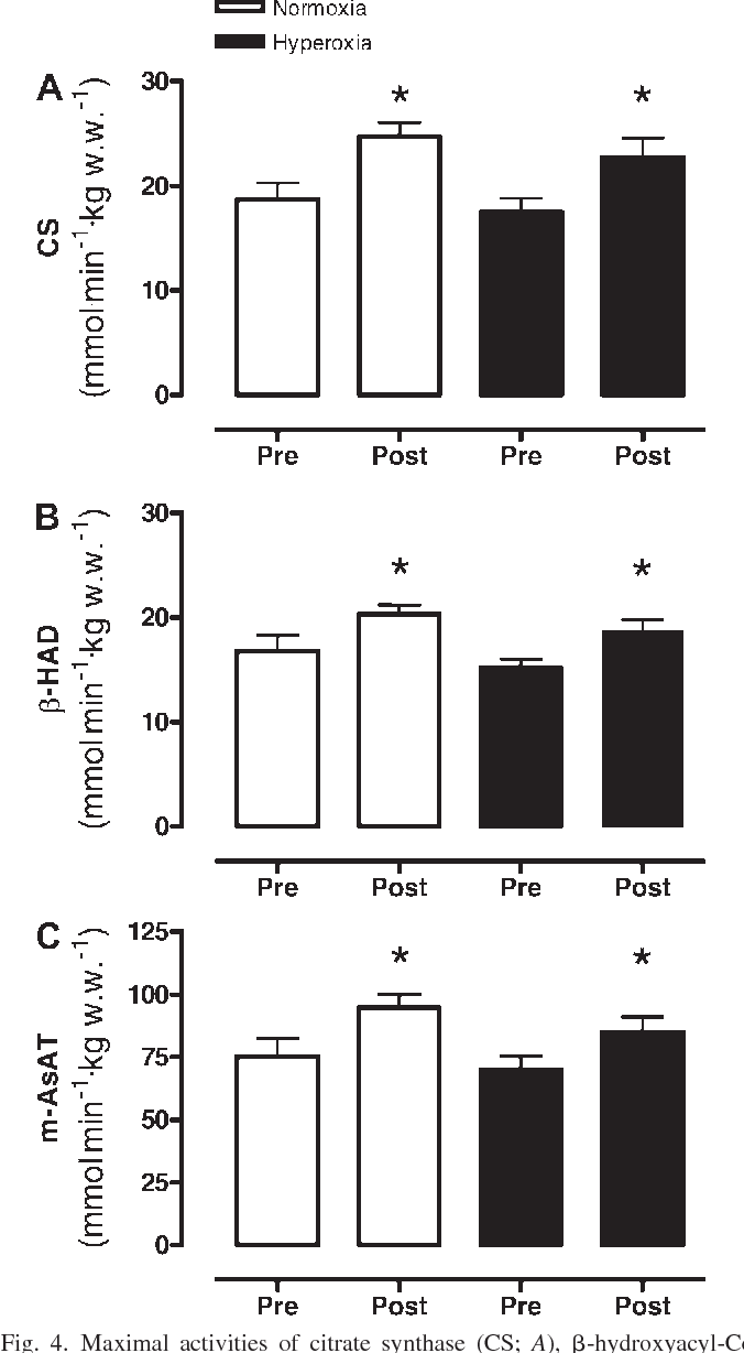 Figure 4 from The effects of training in hyperoxia vs
