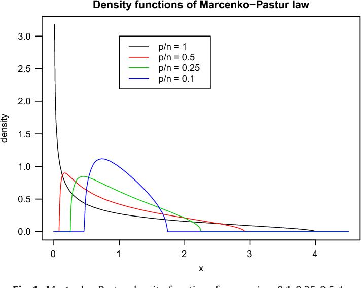 Figure 1 from Title Random matrix theory in statistics : A