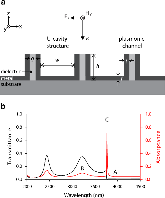 Figure 1 from Plasmonic Hybrid Cavity-Channel Structure for