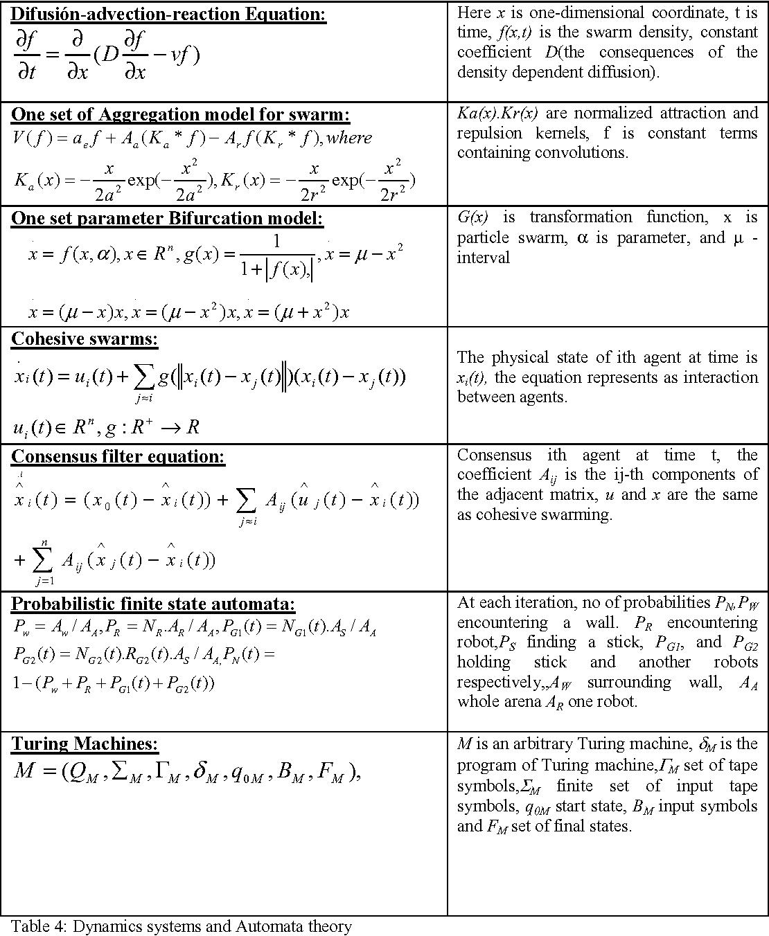 PDF] A Survey on Mathematical models of Swarm Robotics