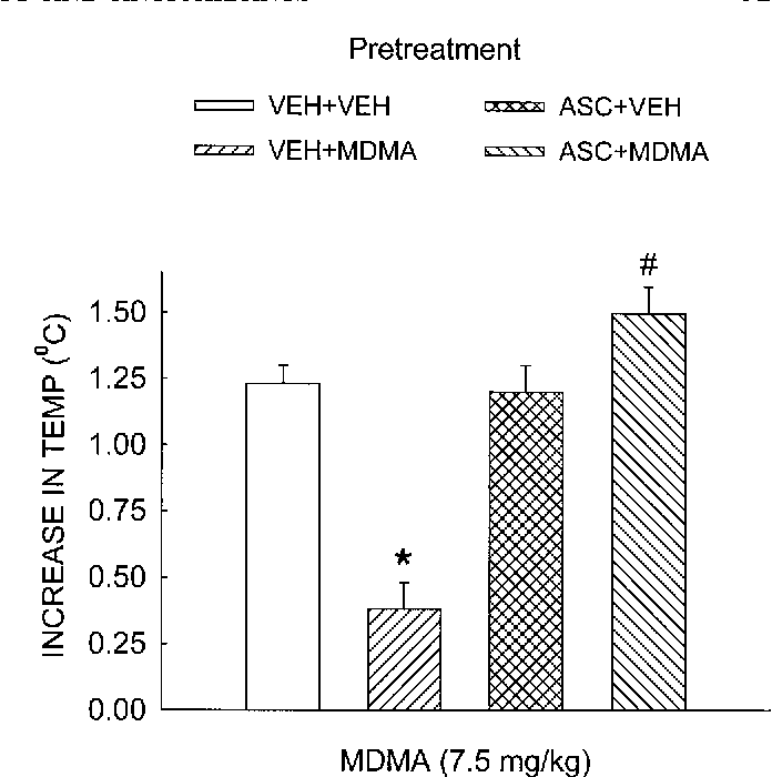 Fig. 6. Effect of ascorbic acid in combination with a neurotoxic regimen of MDMA on subsequent MDMA-induced hyperthermia. Treatment groups are the same as those described in Figure 4. Seven days after drug treatment, body temperatures were recorded prior to and following the acute injection of MDMA (7.5 mg/kg, i.p). The values (mean 6 SE for 6–8 rats) represent the increase in body temperature, as calculated from the peak body temperature following MDMA treatment minus the body temperature at time 0. *Indicates a value that differs significantly (P , 0.001) from VEH1VEH-treated animals. #Indicates a value that differs significantly (P , 0.05) from the VEH1MDMA-treated animals.