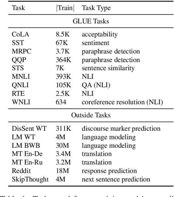 PDF] Intermediate Task Model Intermediate Task Output BERT