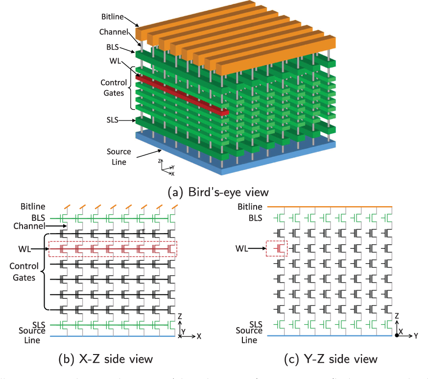 Characterizing 3D Floating Gate NAND Flash: Observations