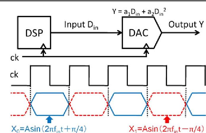 Low-Distortion Sinewave Generation Method Using Arbitrary