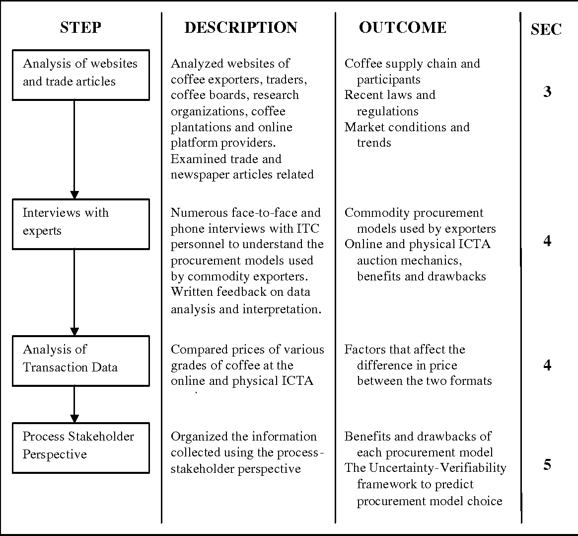 Pdf Procurement Models In The Agricultural Supply Chain A Case Study Of Online Coffee Auctions In India Semantic Scholar