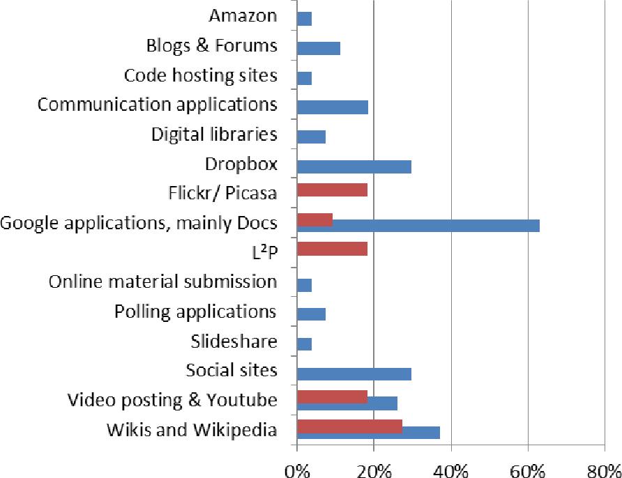 PDF] A generic platform for Open Assessment Management in higher ...