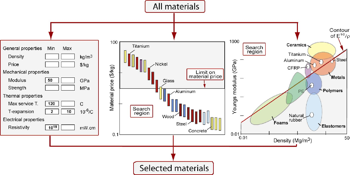 Pdf Teaching Engineering Materials Ces Edupack Semantic Scholar