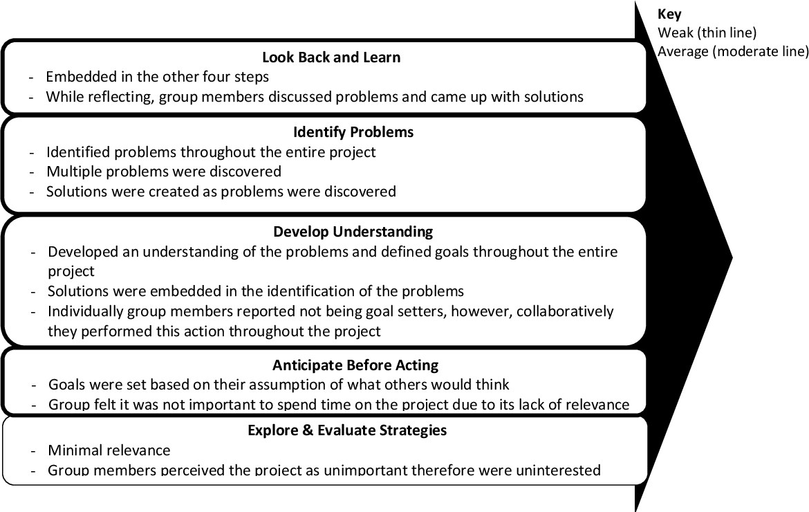 PDF] The Influence of Cognitive Diversity on Group Problem Solving ...