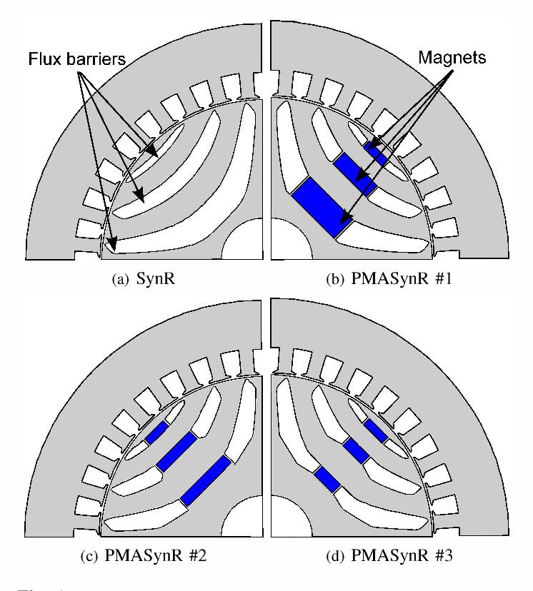 Permanent magnet volume minimization in permanent magnet