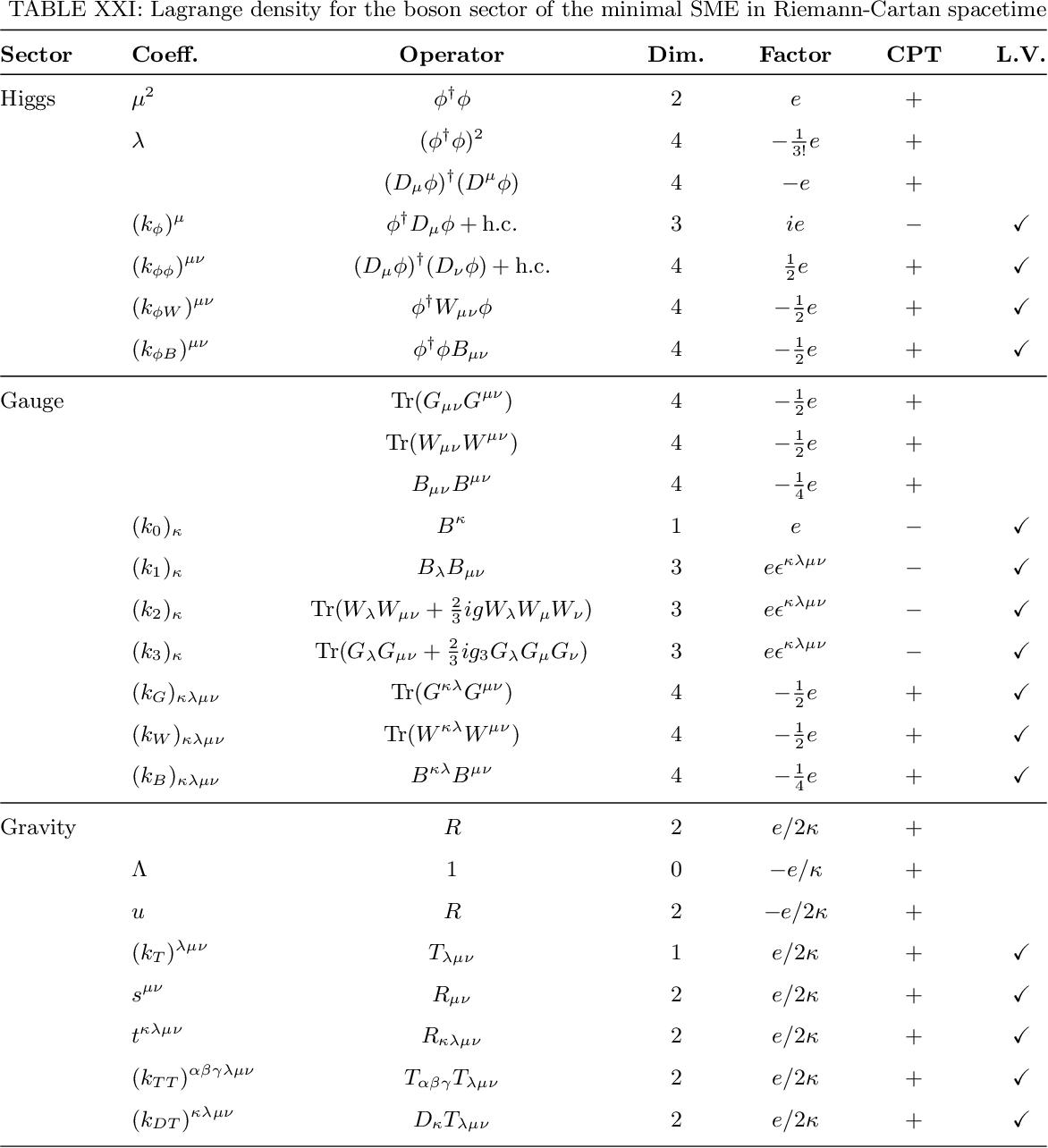 table XXI