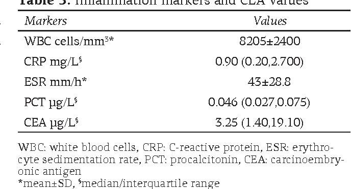 Table 3 From Procalcitonin In Patients With Colorectal Cancer Semantic Scholar