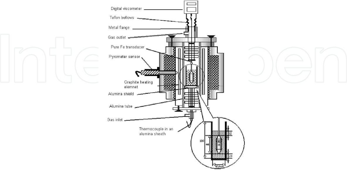 PDF] Mould Fluxes in the Steel Continuous Casting Process ...