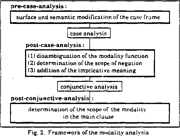 PDF] Classification of Modality Function and Its Application