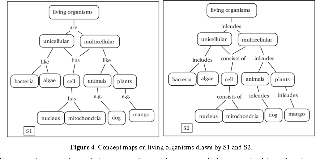 Figure 4 from A proposal to refine concept mapping for ... on cell diagram, cell hierarchy, cell theory, cell potency, cell introduction, cell mapping, cell table, cell matrix, cell dichotomous key, cell membrane,