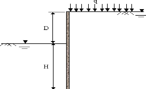 Figure 3 from A view Plan Sheet Pile: Design Chart for