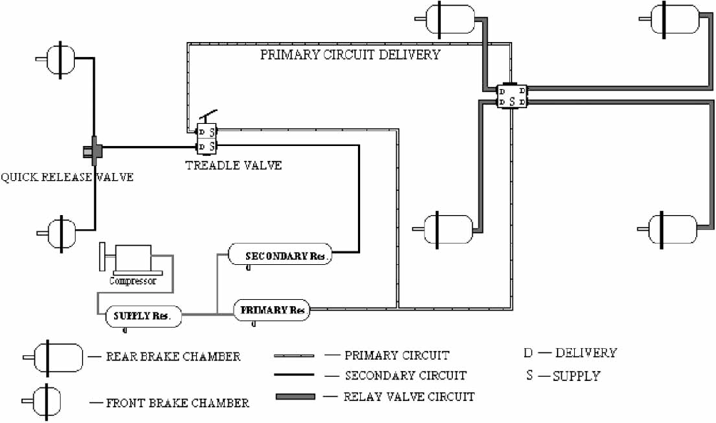 Figure 2 from Development of a model for an air brake system