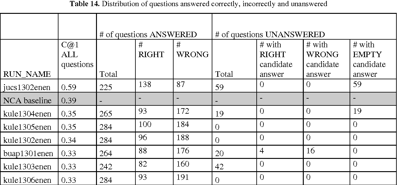 Table 3 from Overview of QA4MRE Main Task at CLEF 2013