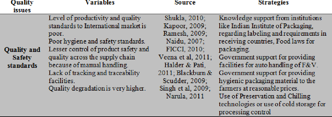 PDF] ISSUES AND CHALLENGES IN THE SUPPLY CHAIN OF FRUITS ...