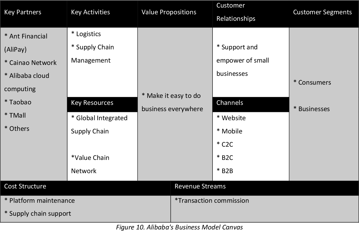 Wechat business model canvas